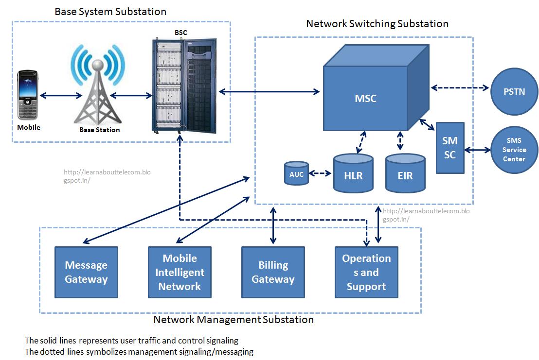 Tsarin sadarwar wayar salula 3 taskar baban sadik for Home network architecture diagram